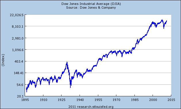 Dow Jones Industrial Average history