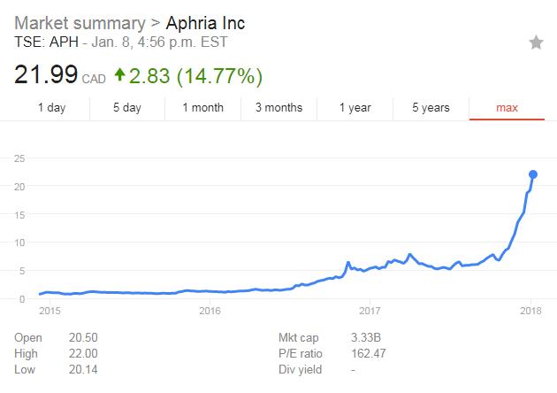 aphria marijuana