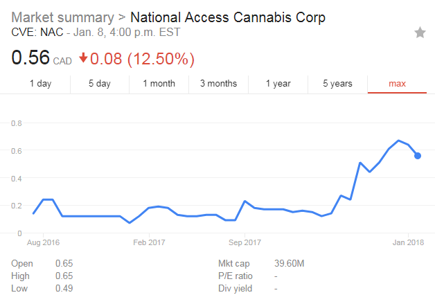 national access canada marijuana