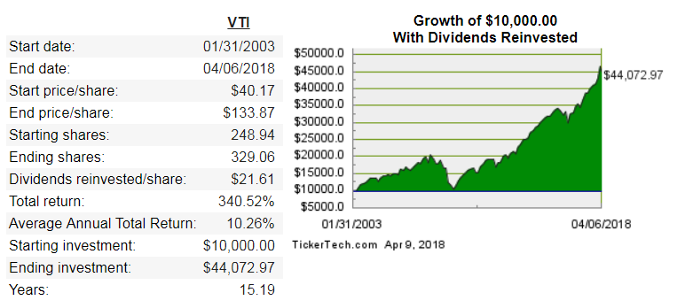 high dividend stocks and growth etf
